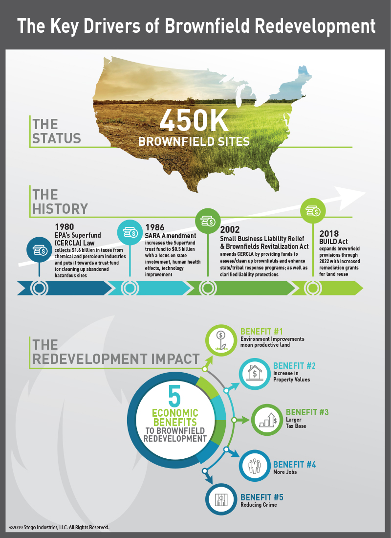 Key-Economic-Drivers-to-Brownfield-Redevelopment-Infographic