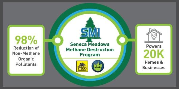 Seneca-Meadows-Methane-Destruction-Program-Decrease-Pollutants-and-Provide-Electricity