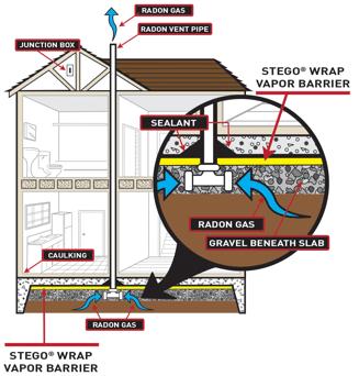 Radon Gas Mitigation System Illustration