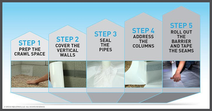 Step-by-Step-Guide-For-Crawl-Space-Encapsulation