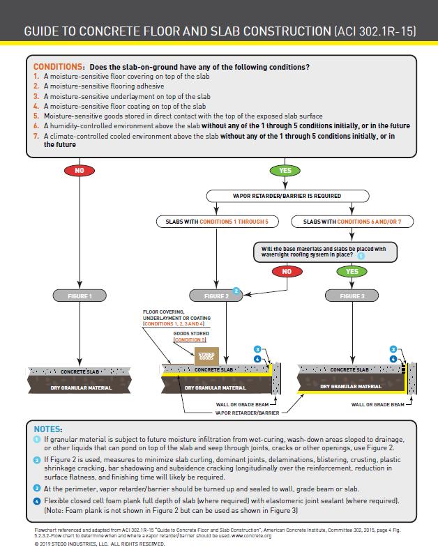 ACI-Vapor-Barrier-Placement-Guide