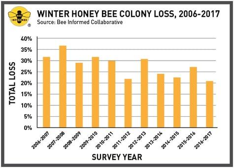 Winter-Honey-Bee-Colony-Loss-2006-2017.jpg