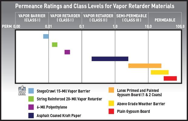 Vapor-Retarder-Permeance-Chart.jpg