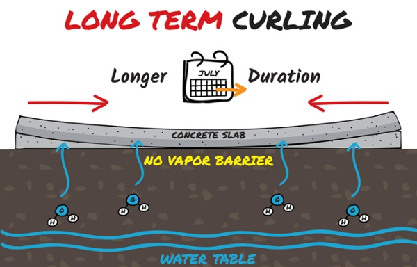 Long-Term-Slab-Curl-Effect-Without-Vapor-Barrier