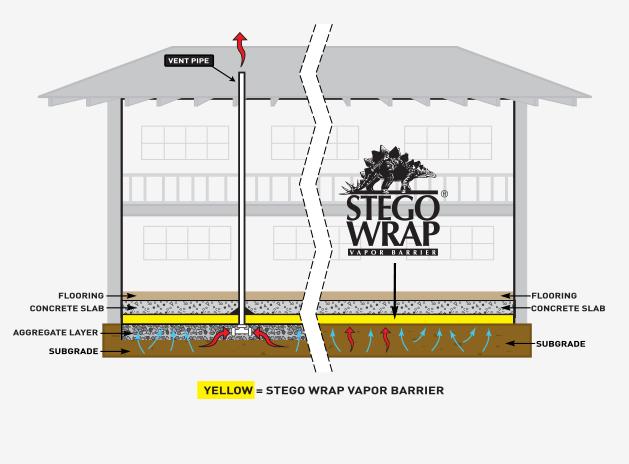 Stego Wrap Vapor Barrier  Home Protection