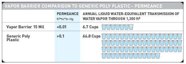Vapor-Barrier-vs-Generic-Poly-Table