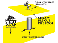 Stego® Pre-Cut Pipe Boots